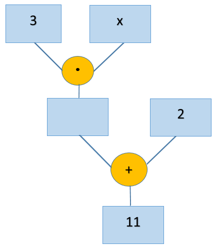 Gleichungen lösen / Äquivalenzumformung